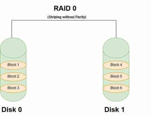 Benefits and Shortcomings of RAID 0 - RAID 0 diagram