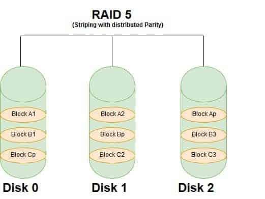 RAID 50 vs RAID 10 (RAID 5 diagram)