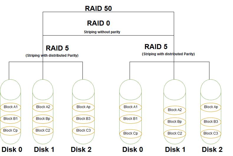 RAID 50 vs RAID 10 - RAID 5 diagram