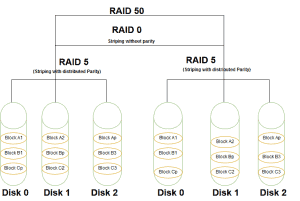 RAID 50 vs RAID 10: Benefits and Disadvantages Compared