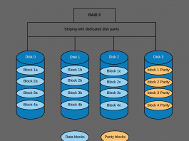 RAID 3 (Redundant Array of Independent Disks) Explained