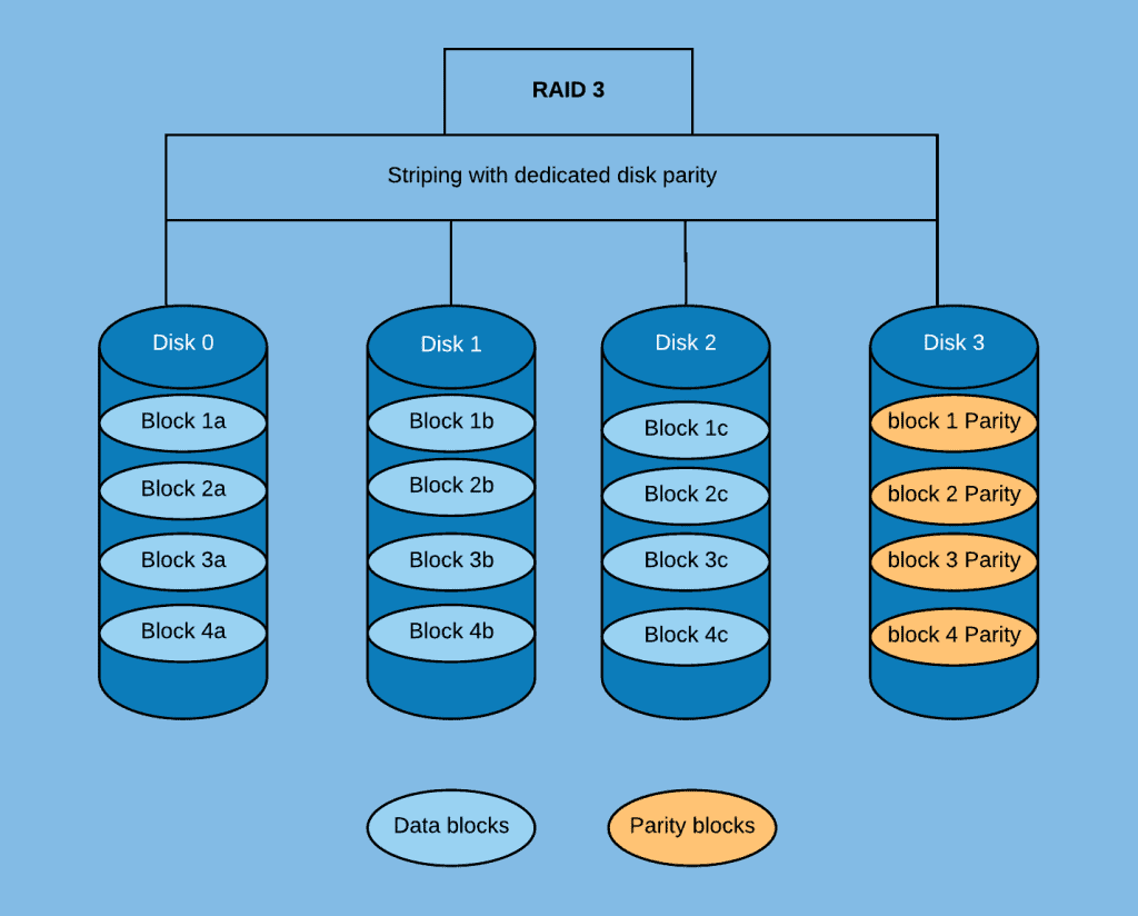 How Does RAID 3 Work?