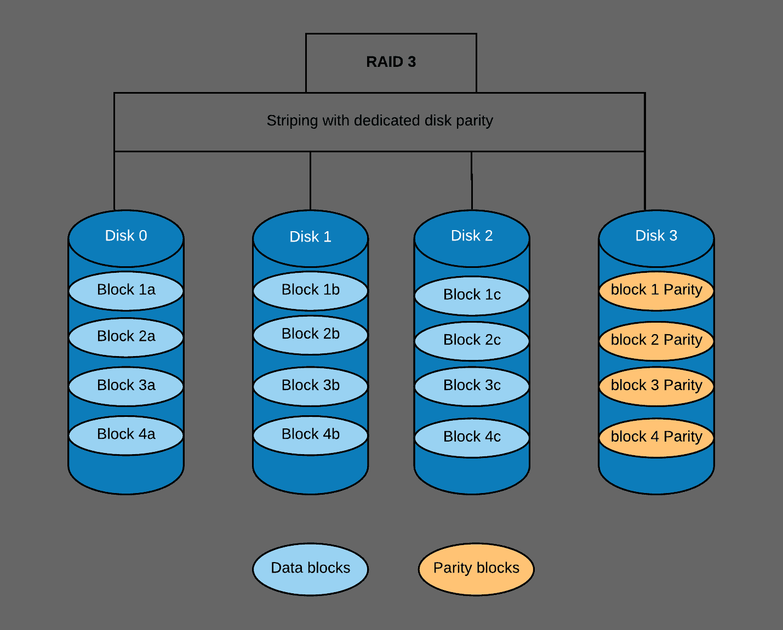 RAID 3 (Redundant Array of Independent Disks) Explained