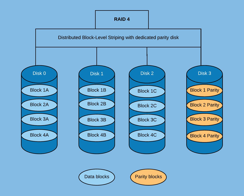 RAID 4 Featured image