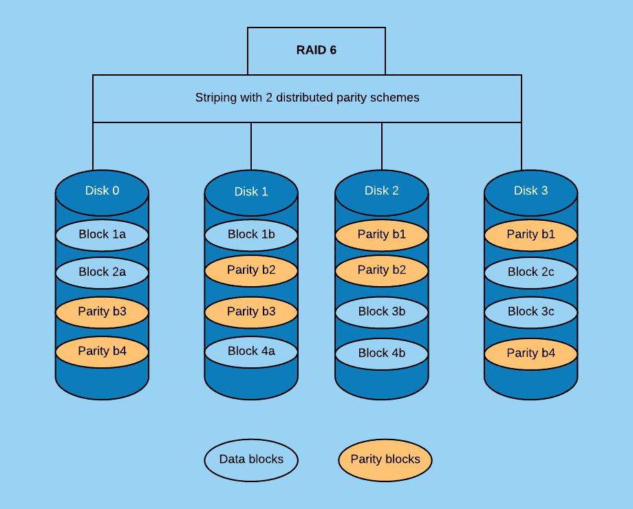 RAID 5 vs RAID 6: RAID 6 Explained