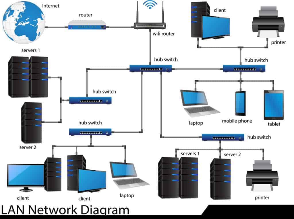 Basic Components of a Local Area Network
